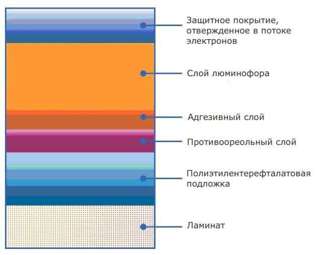 Устройство люминофорных пластин