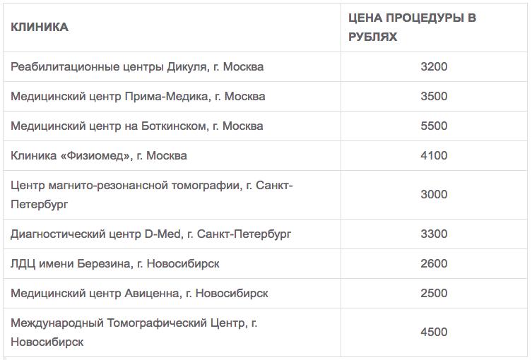 цены на процедуру в разных клиниках