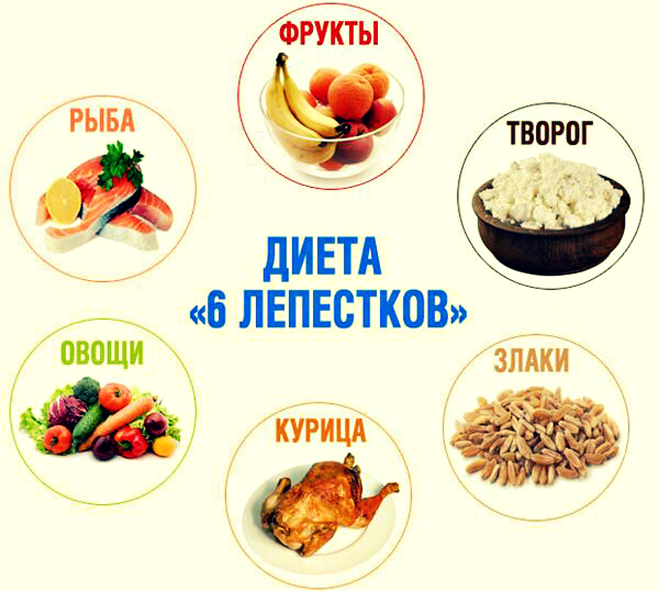 Диетическая Диета 6. Диета номер 6 при подагре, меню с рецептами на каждый день