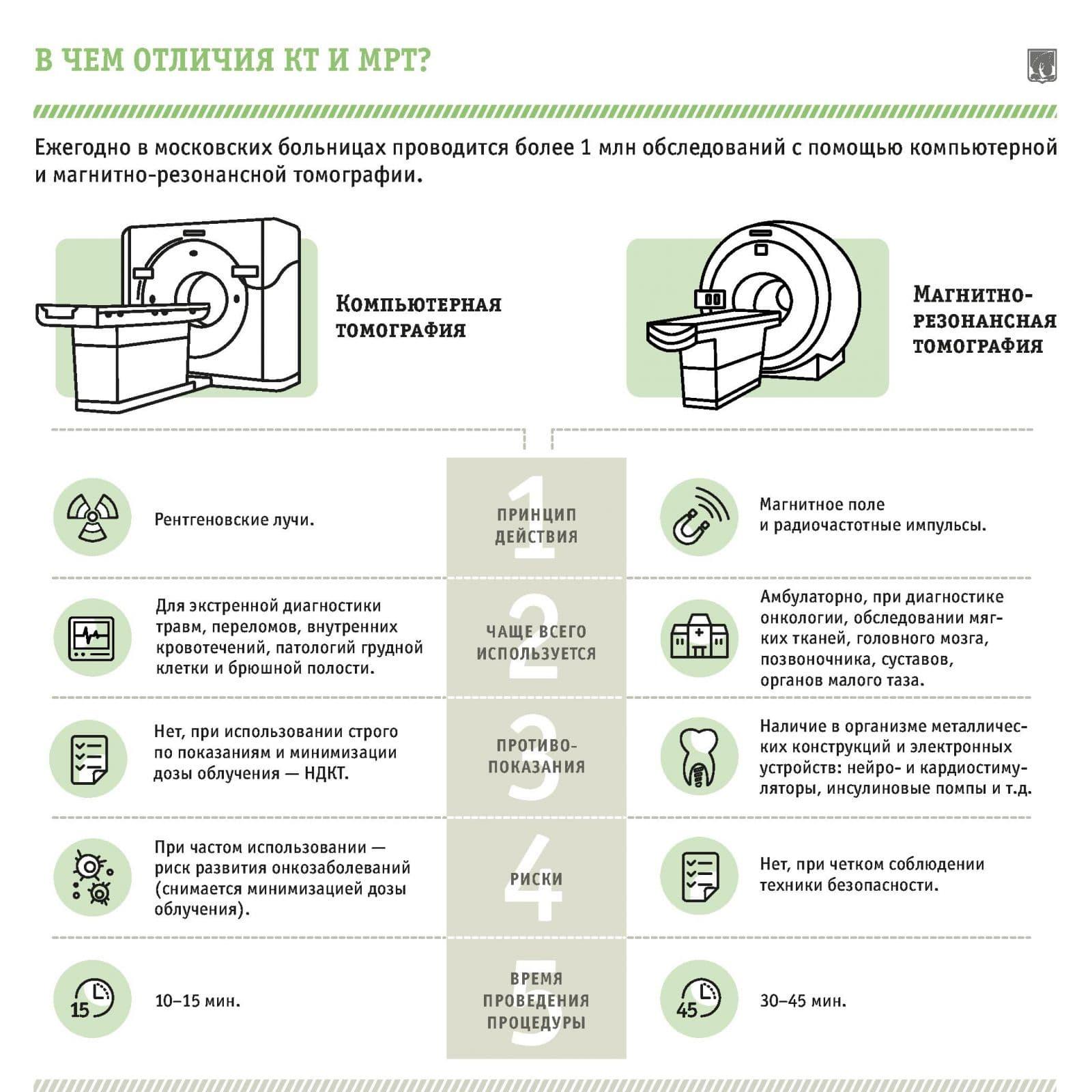 В чем разница МРТ и КТ позвоночника: что лучше