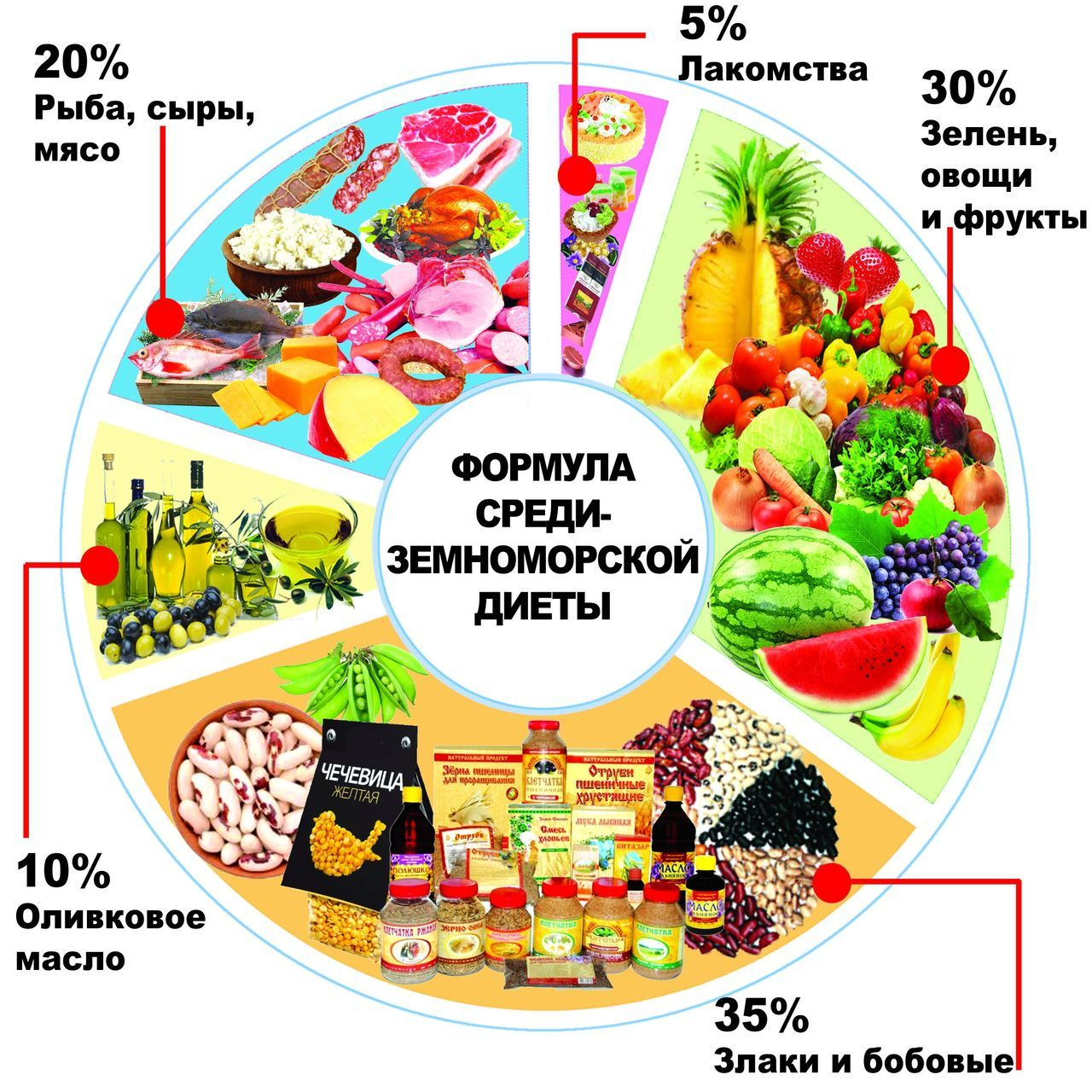 средиземноморская диета продукты