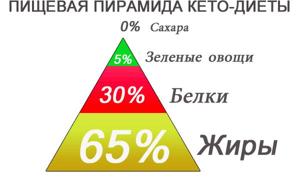 пирамида кетодиеты
