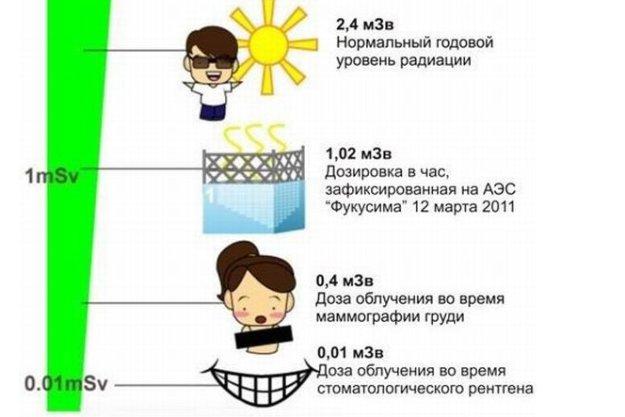 Вред рентгена: солнце, Фукусима, маммография, стоматологический рентген