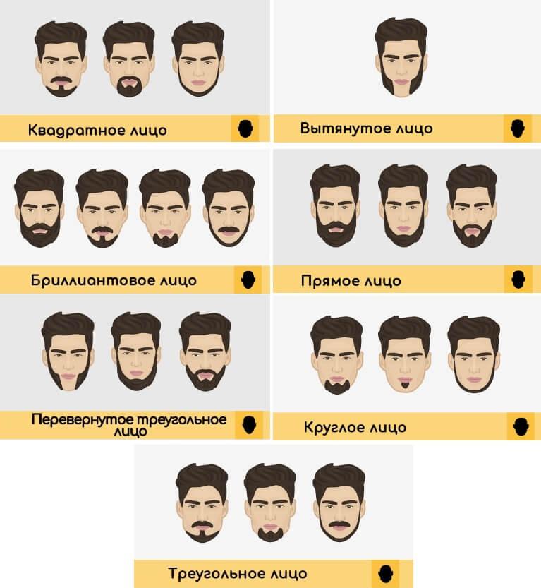 Виды бороды по форме лица