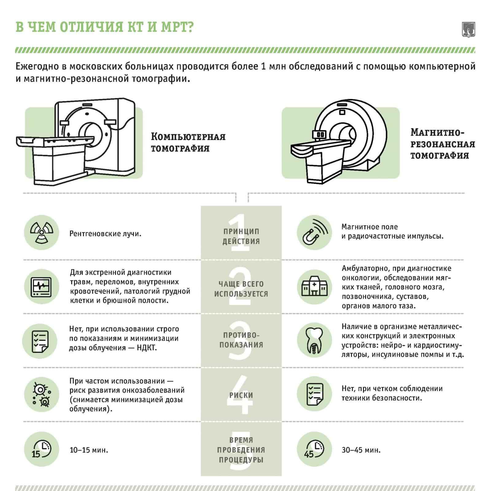 Отличия КТ и МРТ