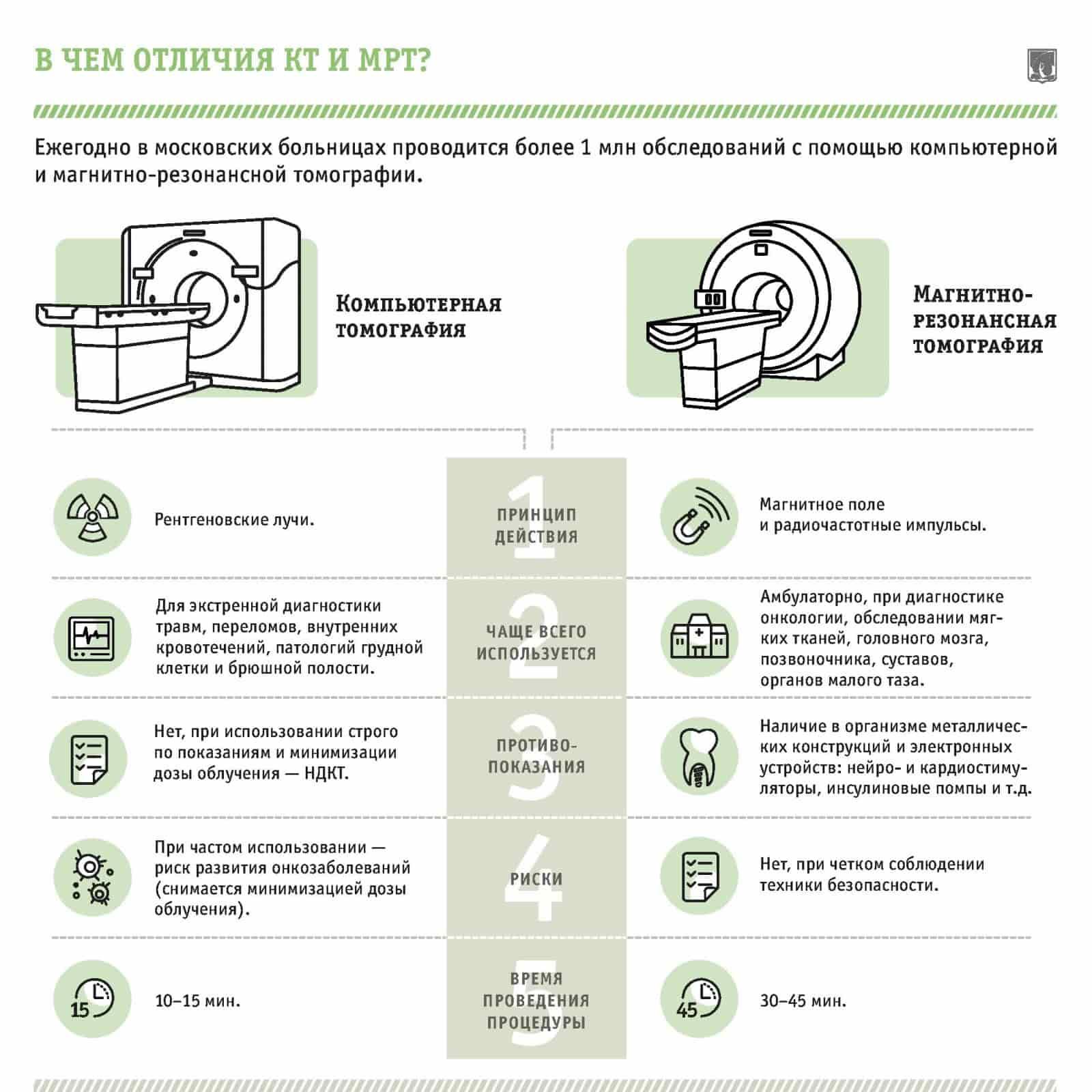 КТ и МРТ отличия