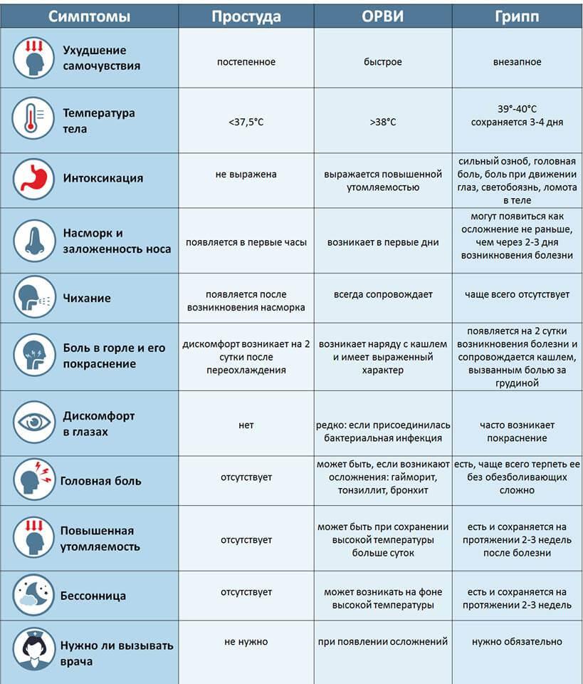 как отличить простуду, ОРВИ и грипп