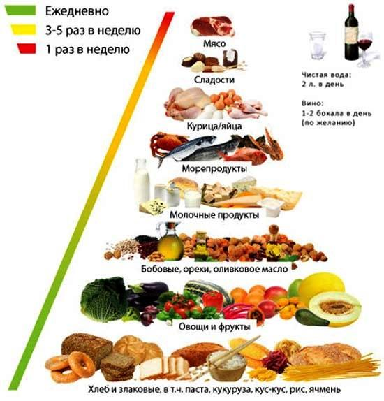 средиземноморская диета питание